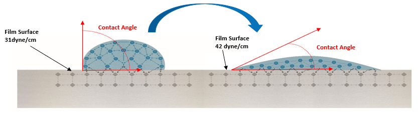 Contact Angle_Corona surface treatment