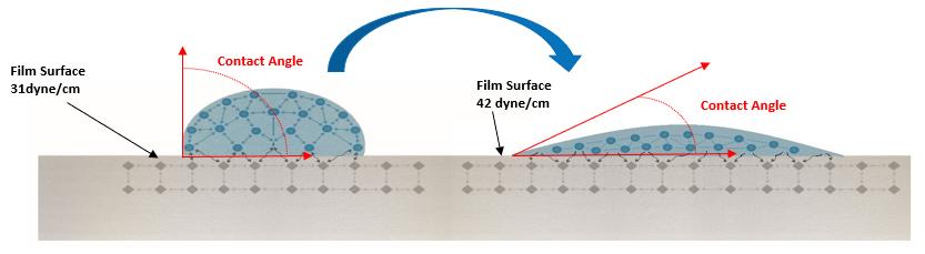 Contact Angle_Corona surface treatment