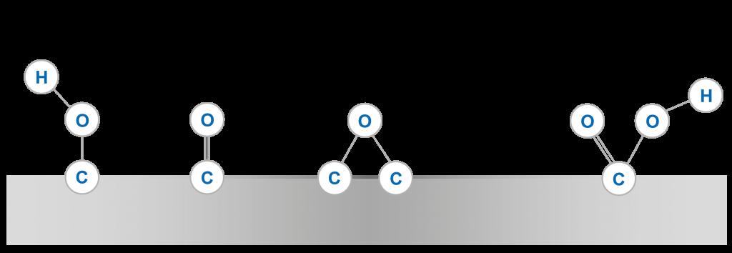 Corona molecules