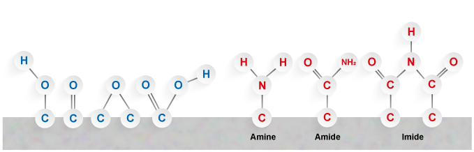 Corona & Plasma molecules